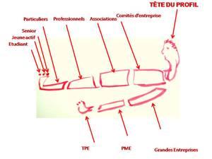Tete_du_profil